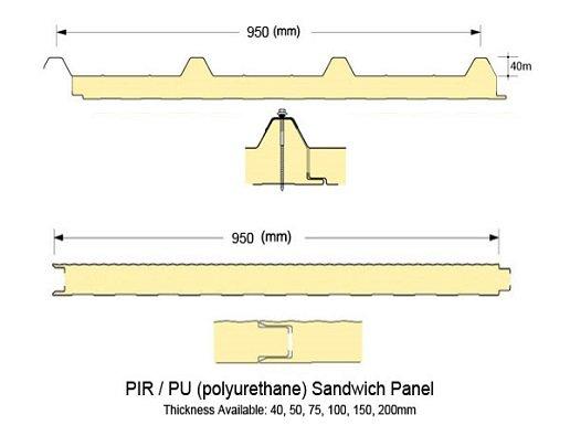PU sandwich panel, Polyurethane sandwich Panel manufacturers