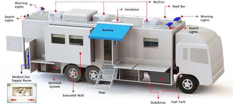 Mobile-hospital