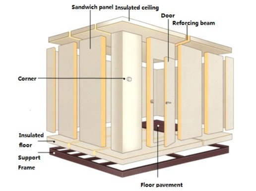 Cold room panel structure