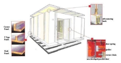 Insulated cold room panel