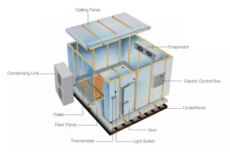 Parts of cold room panel